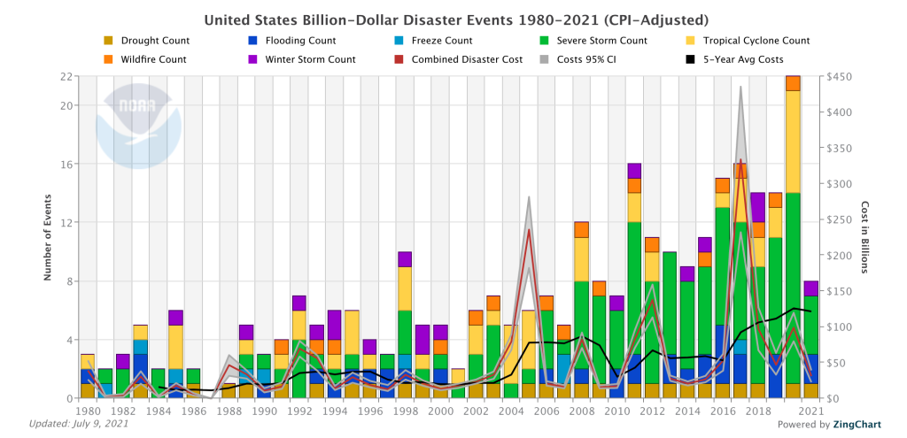 From the NOAA disaster events website:  https://www.ncdc.noaa.gov/billions/ showing increasing costs of disasters in the USA